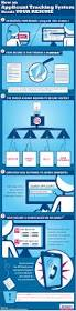 infographic how an applicant tracking system reads your resume