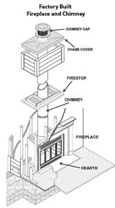 Fireplace Damper Parts - prefab vs masonry crofton md clean sweep of anne arundel county