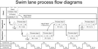 Of A Swim Lane Process Flow Diagram Swimlane Exles