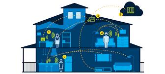smart home smart home intel software