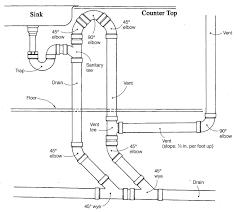file chicago loop plumbing 01 jpg wikipedia