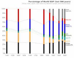 Producto Interior Bruto Mapa Evolución Del Producto Interior Bruto Mundial