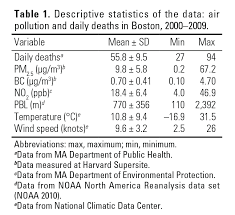 Daily Table Boston Environmental Health Perspectives U2013 Estimating Causal Effects Of