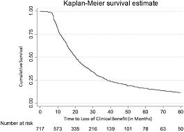 discontinuation of tumour necrosis factor inhibitors in patients