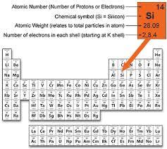where are semiconductors on the periodic table question 51981 socratic