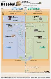 Baseball Map How To Play Baseball