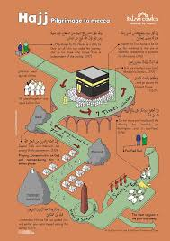 hajj steps al islam org an education poster on the steps to hajj facebook