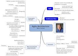 Qa Resume Sample Resume Agile Scrum Resume