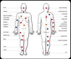 tattoo pain level chart female tattoos for female tattoo placement chart www getattoos us