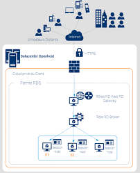 service bureau distance remote desktop service comment fonctionnent les applications en