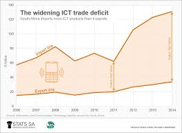 three facts about the ict sector statistics south africa