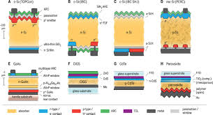 photovoltaic materials present efficiencies and future challenges