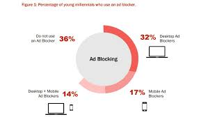 Blockers Ad 2 Out Of 3 Millennials Now Use An Ad Blocker Scribblrs