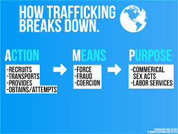 what is human trafficking about the problem human trafficking