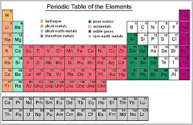 er element periodic table periodic table of elements charts