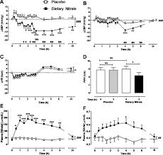 enhanced vasodilator activity of nitrite in hypertensionnovelty