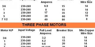 motor h p input voltages full load current breaker size and