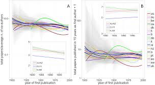 how to write publish a scientific paper pdf researchers individual publication rate has not increased in a png