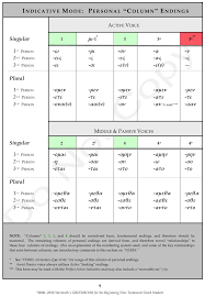 table of english tenses pdf greek indicative verb tenses formation charts powerpoint it s