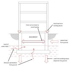 basement conversion and basement extension guide u2014 in depth