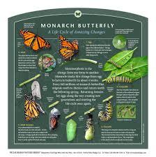 Monarch Design by Outdoor Interpretive Nature Trail Sign In Prairie U0026 Grasslands
