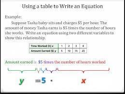 Table To Equation 3 3 Writing Functions Ppt Video Online Download