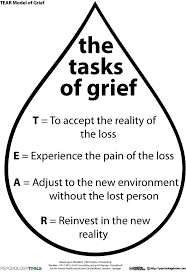 Mental Health Worksheets For Adults Grief And Loss Resources And Cbt Worksheets Psychology Tools