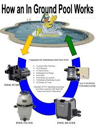 how plumbing works how above ground pool plumbing diagram to winterize your inground