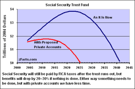 Social Security Retirement Age Table Social Security Debate In The United States Wikipedia