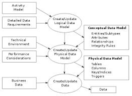 data modeling wikipedia