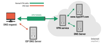 Dns Leak Test by Protect Yourself Against A Dns Leak With Vpn And Spyoff Spyoff