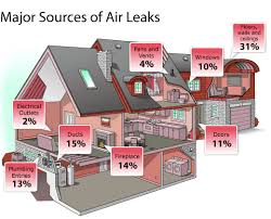 diy home insulation 10 gaps you can air seal yourself