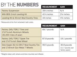 jeep tire size chart 2009 dodge ram 2500 project big horn part 2 diesel power magazine