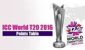 Cricket World Cup Table Points Table News Latest Points Table Updates Points Table