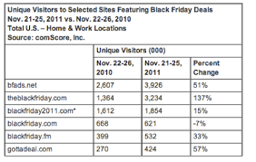 what is amazon doing for black friday black friday e commerce spending up 26 percent to a record 816m