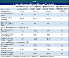 earned income tax table small investment big difference how an ohio earned income tax