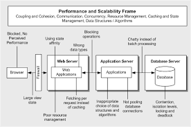 chapter 3 design guidelines for application performance