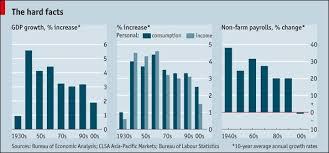chart of the day the chart of the day the usa s lost decade