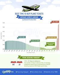 the best time to buy a flight is 54 days out or is it cheapair