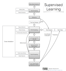 Map Testing Practice Predictive Modeling Supervised Machine Learning And Pattern