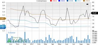 should value investors consider dollar general dg stock