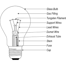 what is tungsten light what are the different types of light bulbs