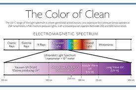 uv l short and long wavelength uv sterilisation technil
