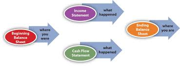 objectives of financial statement analysis comparing and analyzing financial statements relating the financial statements