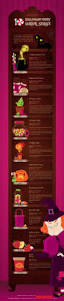Halloween Usa Website 14 Best Candy Infographics Images On Pinterest Infographics