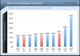 average price for a wisconsin badgers football at c randall ticket prices