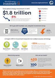 energy industry spotlight selectusa gov
