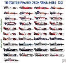 f1 cars evolution of mclaren f1 cars from 1966 2012 formula1