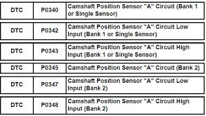 wiring diagram for camshaft position sensor cmp sensor hyundai