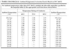 Nec Ampacity Table by Conductor Ampacity Calculation U2013 Part Five Electrical Knowhow